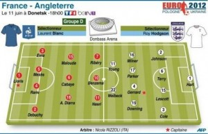 Compositions probable France-Angleterre
