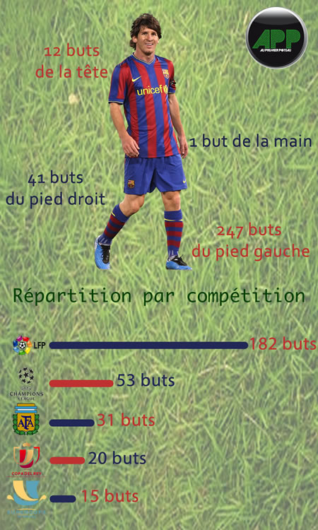 Lionel Messi affole les compteurs